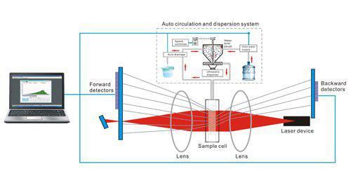 تجهیزات دستگاه اندازه گیری ذرات