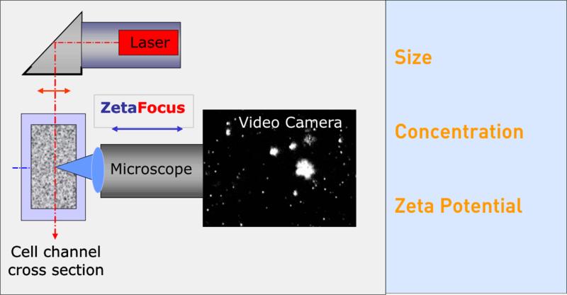 میکروسکوپ پراگندگی نور لیزری دستگاه آنالیزور پتانسیل زتا مدل ®Zeta View